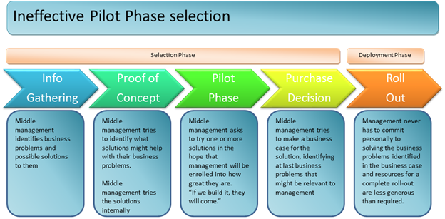 The Challenges of Selecting Enterprise Software | EPMGuidance
