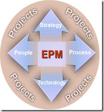 EPM Circle