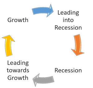 Recession phases_300x284